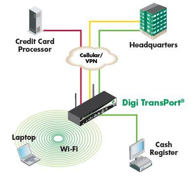 digi wr u ce sw com digi remote manageracirc132cent provides easy setup configuration and maintenance of large installations of digi transport devices